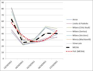 Andamento PM10 a Milano dal 13 al 17 ottobre 2011